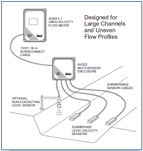 Greyline AVMS 5.1 Multi-Sensor Area-Velocity Flow Meter